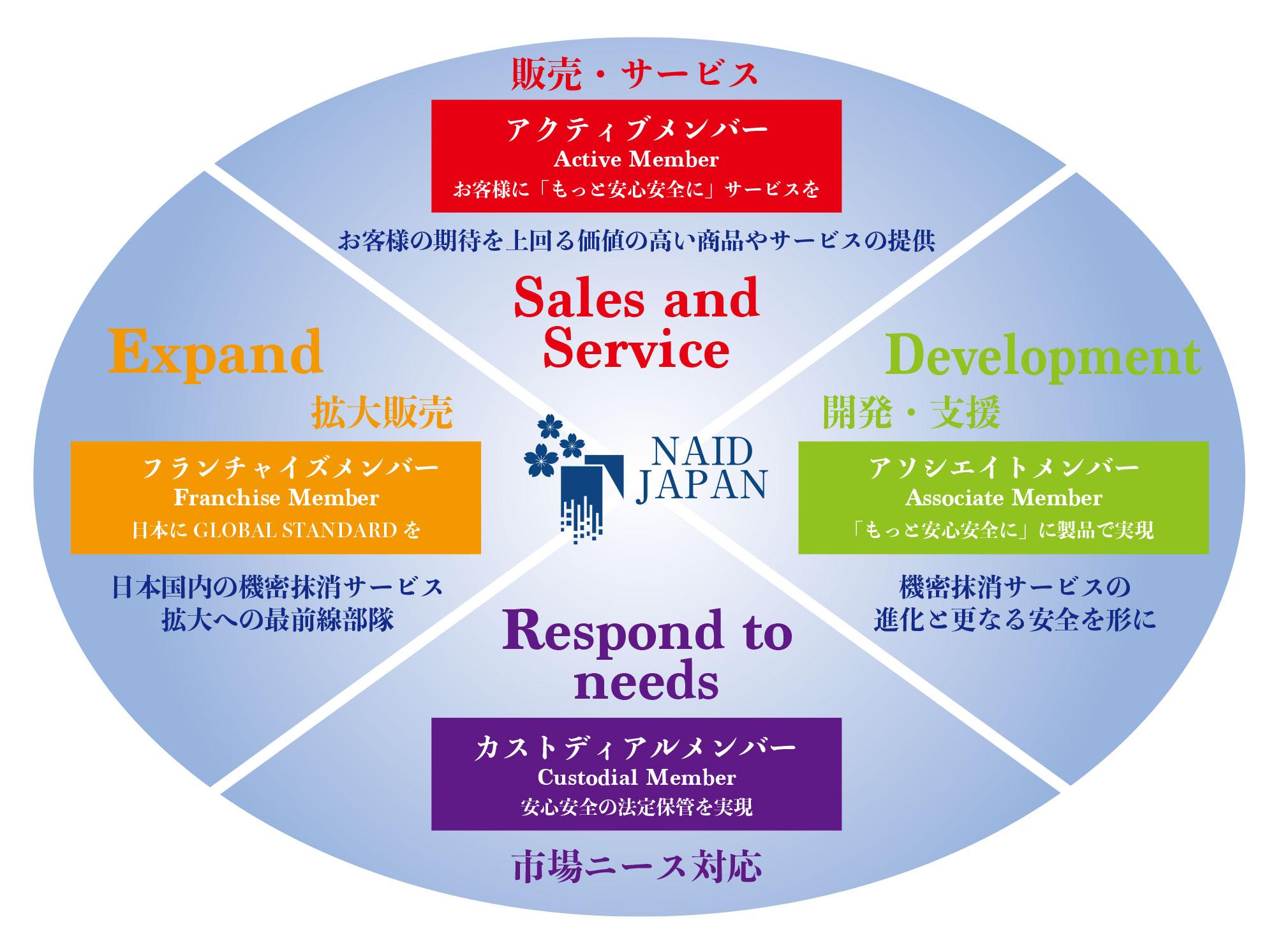 組織と役割
